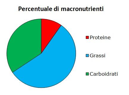 valori nutrizionali torta di carote e mandorle