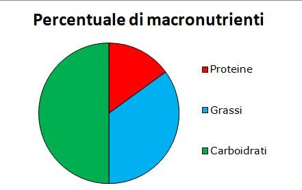 valori nutrizionali riso fichi e speck
